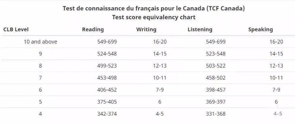 加拿大移民加拿大移民雅思要求